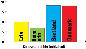 kolevnaslodin